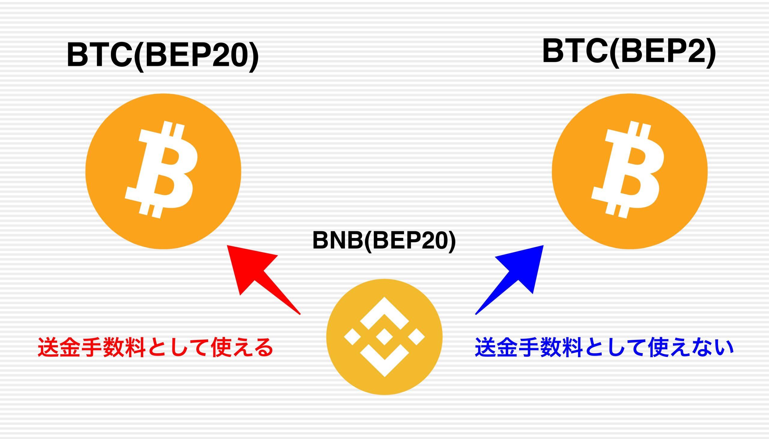 ビットコイン BEP20 BEP2